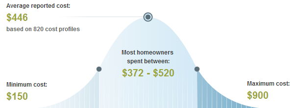 Average Price to Trim or Remove Dallas Trees & Shrubs