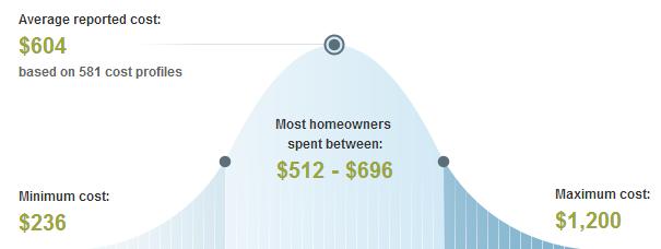 Average Price to Trim or Remove Trees & Shrubs in Houston