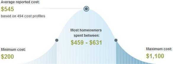 Minneapolis Average Price to Trim or Remove Trees & Shrubs