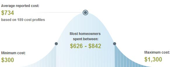 Sacramento Average Price to Trim or Remove Trees & Shrubs