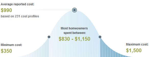 San Francisco Average Price to Trim or Remove Trees & Shrubs