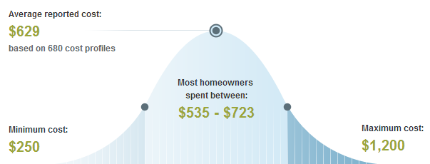Chicago tree service costs